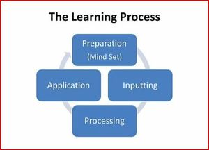 The Learning Process Image